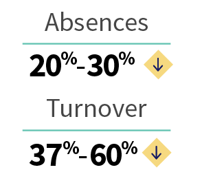 20-30% less absences and 37-60% less turnover