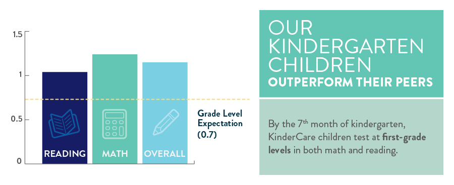 On average, our kindergarteners' math and reading scores are four months ahead of their peers. And students enrolled in a KinderCare center for more than one year test even higher.