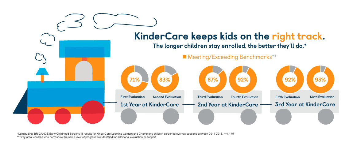 KinderCare Kids are on the right track