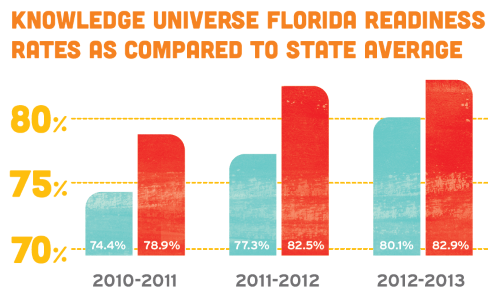 Knowledge Universe Florida readiness rates as compared to state average