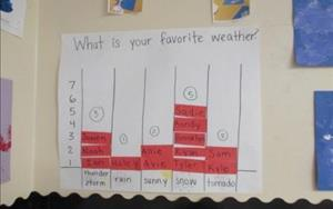 Graphing helps us learn to compare and contrast
